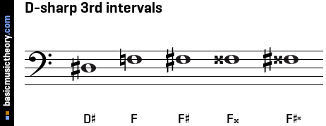 D-sharp 3rd intervals