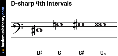 D-sharp 4th intervals