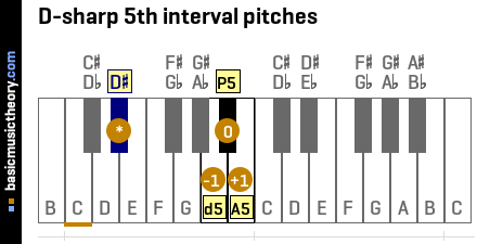 D-sharp 5th interval pitches