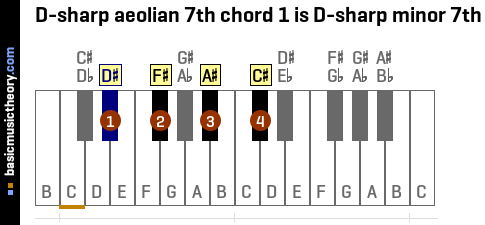 D-sharp aeolian 7th chord 1 is D-sharp minor 7th