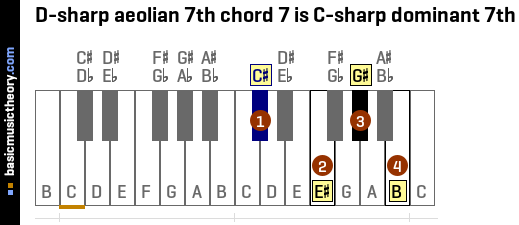 D-sharp aeolian 7th chord 7 is C-sharp dominant 7th