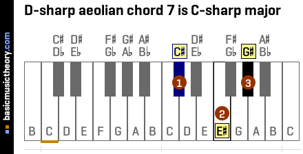 D-sharp aeolian chord 7 is C-sharp major