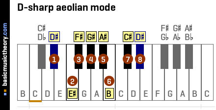 D-sharp aeolian mode