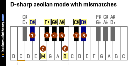 D-sharp aeolian mode with mismatches