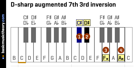 D-sharp augmented 7th 3rd inversion