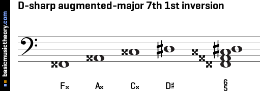 D-sharp augmented-major 7th 1st inversion