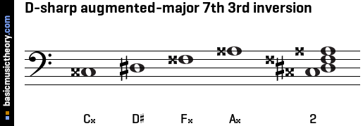 D-sharp augmented-major 7th 3rd inversion