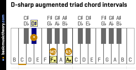 D-sharp augmented triad chord intervals