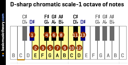D-sharp chromatic scale-1 octave of notes