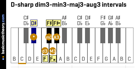 D-sharp dim3-min3-maj3-aug3 intervals