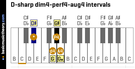 D-sharp dim4-perf4-aug4 intervals