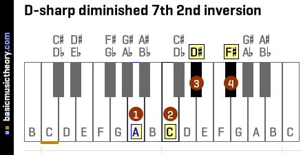 D-sharp diminished 7th 2nd inversion