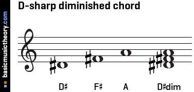 D-sharp diminished chord