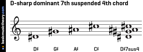 D-sharp dominant 7th suspended 4th chord