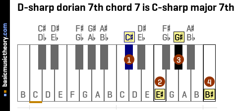 D-sharp dorian 7th chord 7 is C-sharp major 7th