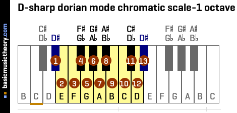 D-sharp dorian mode chromatic scale-1 octave