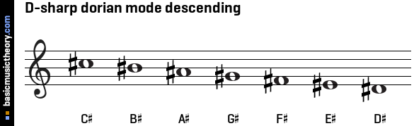D-sharp dorian mode descending