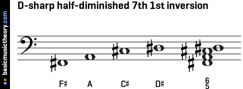 D-sharp half-diminished 7th 1st inversion