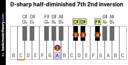 D-sharp half-diminished 7th 2nd inversion