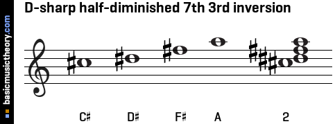 D-sharp half-diminished 7th 3rd inversion