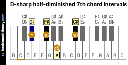 D-sharp half-diminished 7th chord intervals