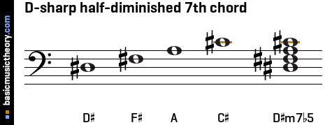 D-sharp half-diminished 7th chord