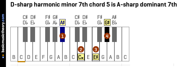 D-sharp harmonic minor 7th chord 5 is A-sharp dominant 7th