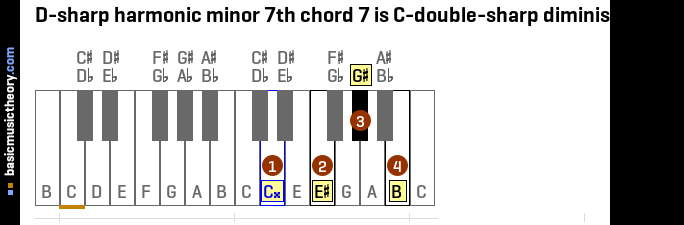 D-sharp harmonic minor 7th chord 7 is C-double-sharp diminished 7th