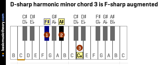 D-sharp harmonic minor chord 3 is F-sharp augmented