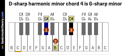 D-sharp harmonic minor chord 4 is G-sharp minor