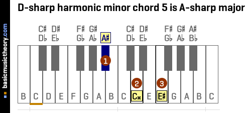 D-sharp harmonic minor chord 5 is A-sharp major