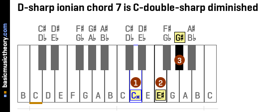 D-sharp ionian chord 7 is C-double-sharp diminished