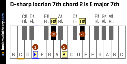 D-sharp locrian 7th chord 2 is E major 7th