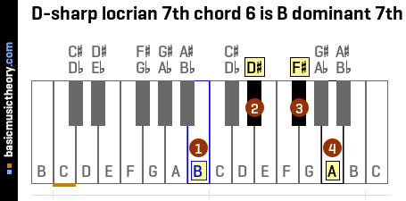 D-sharp locrian 7th chord 6 is B dominant 7th