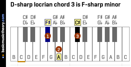 D-sharp locrian chord 3 is F-sharp minor