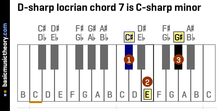 D-sharp locrian chord 7 is C-sharp minor