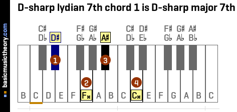 D-sharp lydian 7th chord 1 is D-sharp major 7th