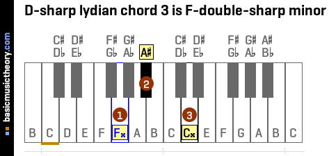 D-sharp lydian chord 3 is F-double-sharp minor