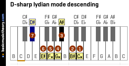 D-sharp lydian mode descending