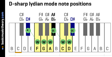 D-sharp lydian mode note positions