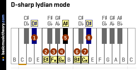 D-sharp lydian mode