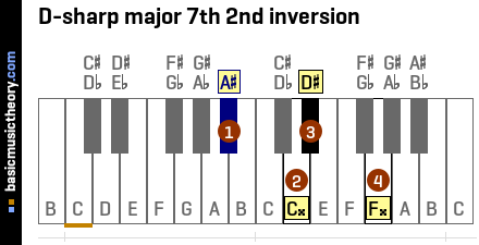 D-sharp major 7th 2nd inversion