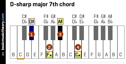 D-sharp major 7th chord