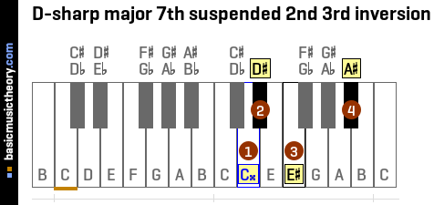 D-sharp major 7th suspended 2nd 3rd inversion