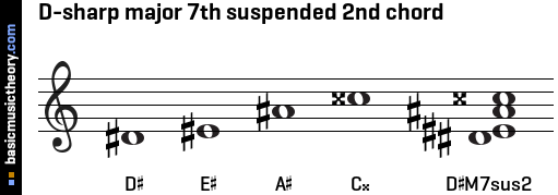D-sharp major 7th suspended 2nd chord