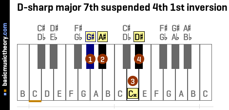 D-sharp major 7th suspended 4th 1st inversion