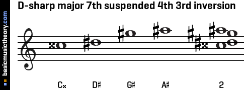 D-sharp major 7th suspended 4th 3rd inversion