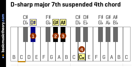 D-sharp major 7th suspended 4th chord