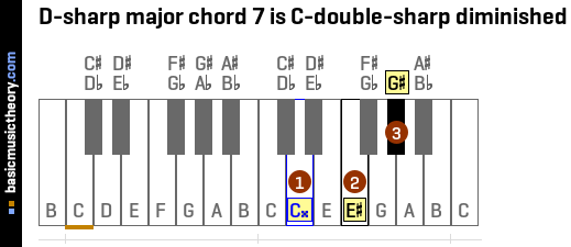 D-sharp major chord 7 is C-double-sharp diminished