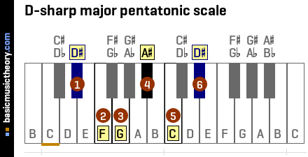 D-sharp major pentatonic scale